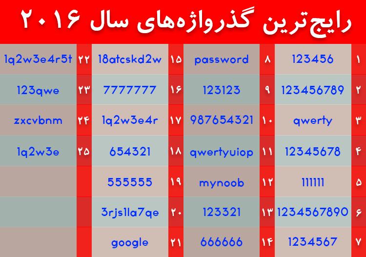 رمز های عبور در سال 2016