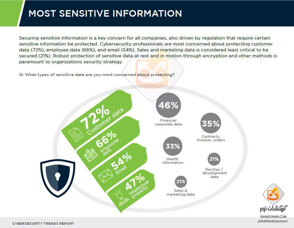 روند امنیت سایبری