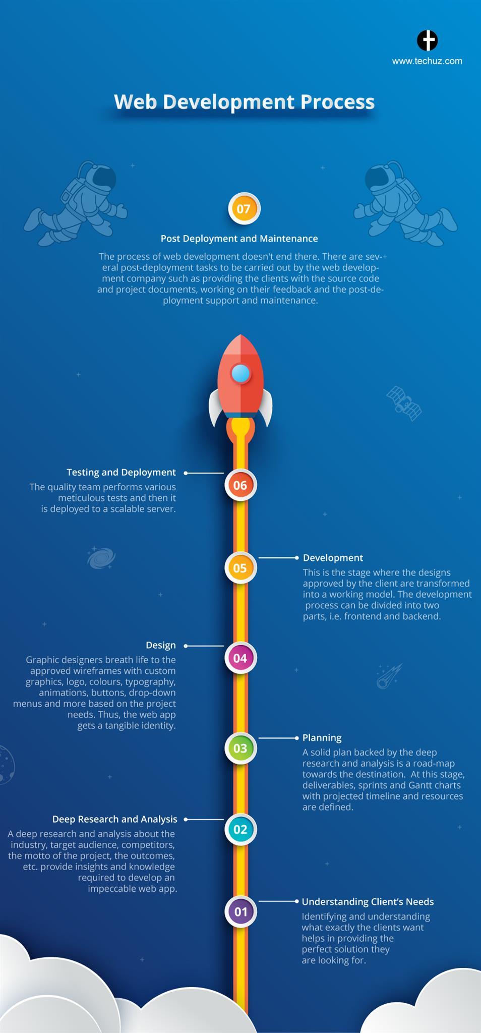 طراحی فرآیند وب سایت
