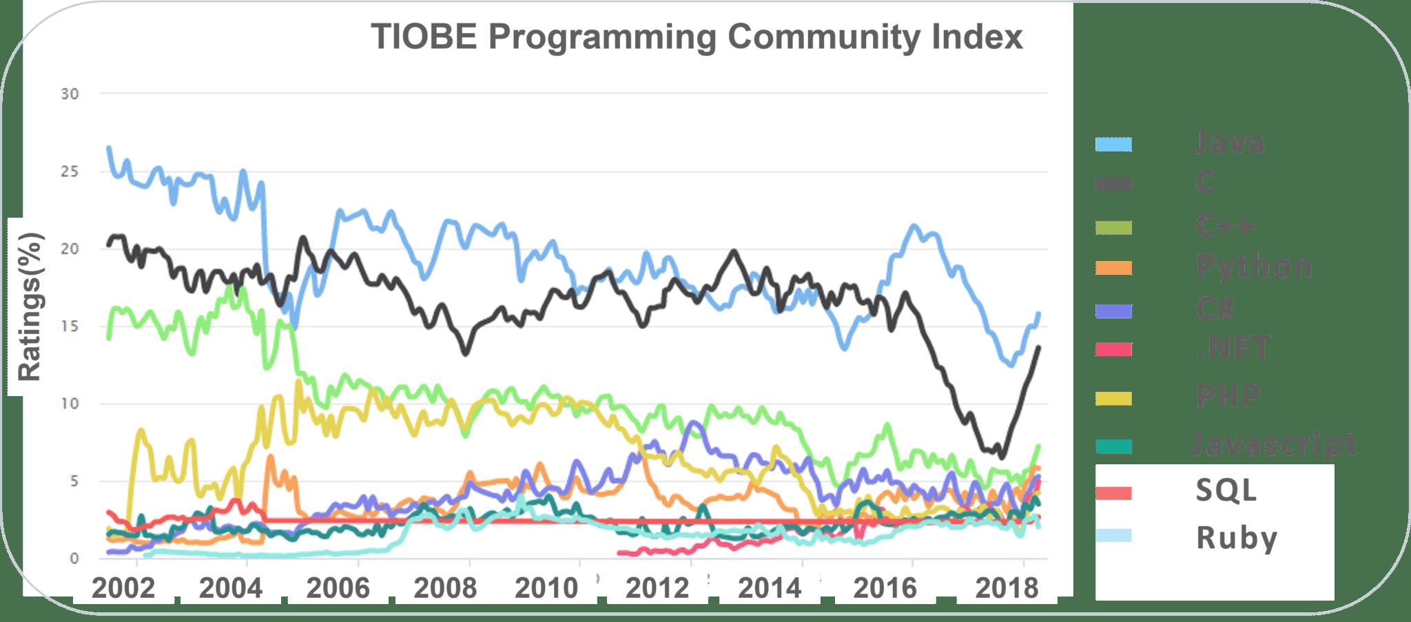 10 دلیل برای یادگیری زبان برنامه نویسی جاوا، چرا بهترین زبان است؟