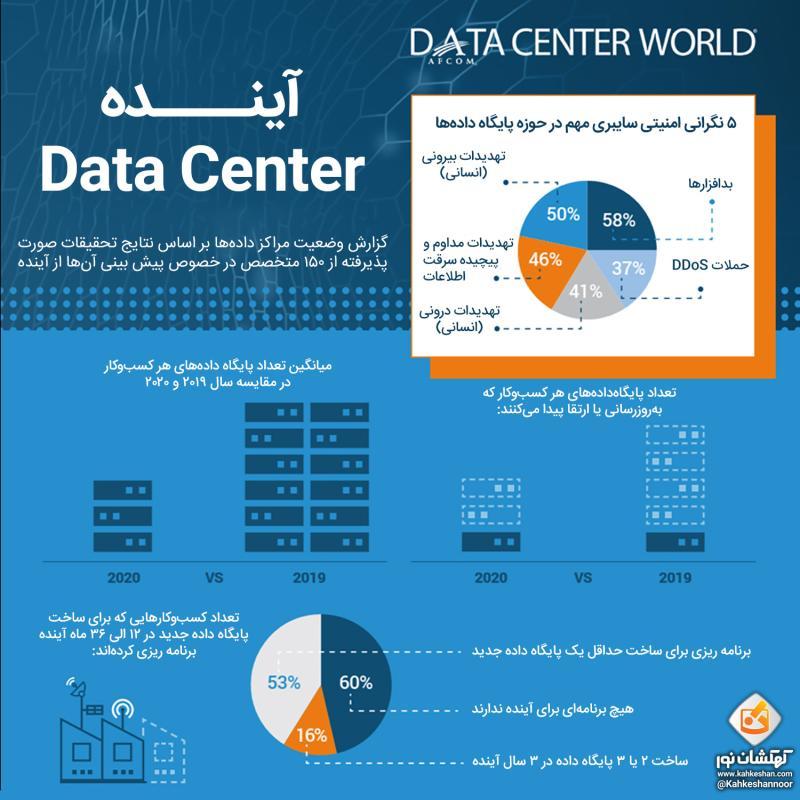 پایگاه داده