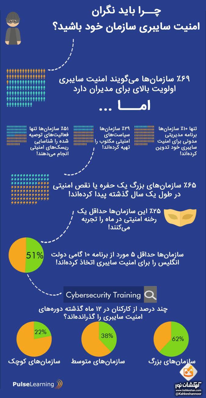 چرا باید نگران امنیت سایبری سازمان خود باشید؟
