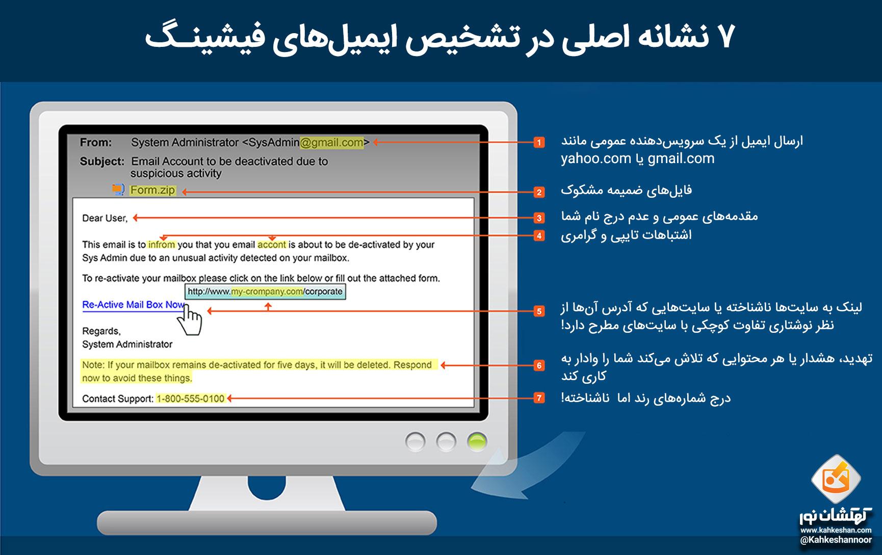 5 روش سریع برای تشخیص ایمیلهای فیشینگ