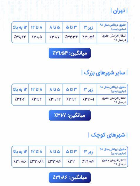 میانگین درآمد برنامه نویسان ایرانی چقدر است؟