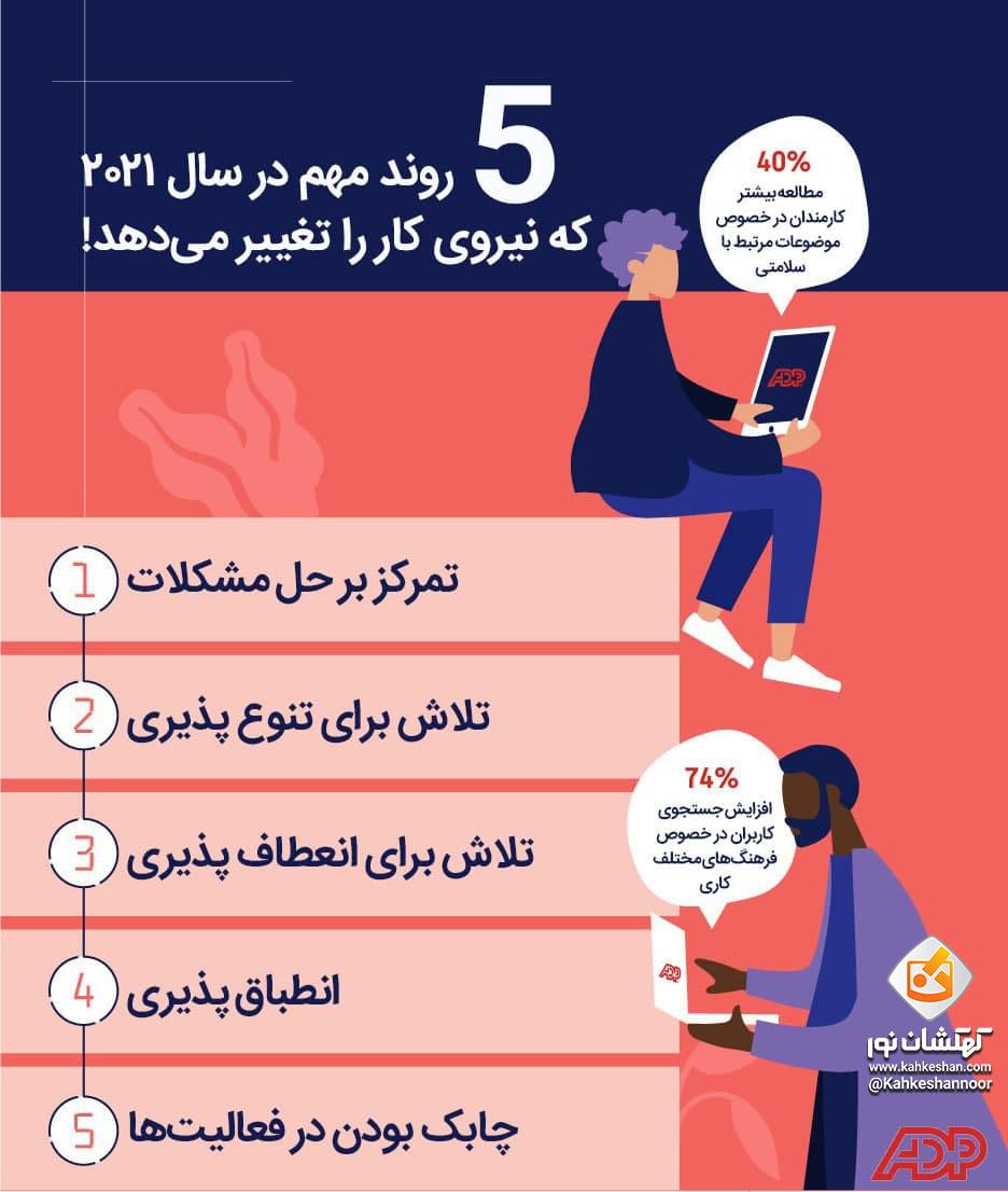 5 روند مهم در سال 2021 که نیروی کار را تغییر میدهد!